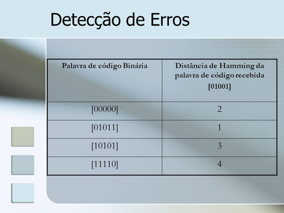 Detecção de Erros [00000] 2 [01011] 1 [10101] 3 [11110] 4
